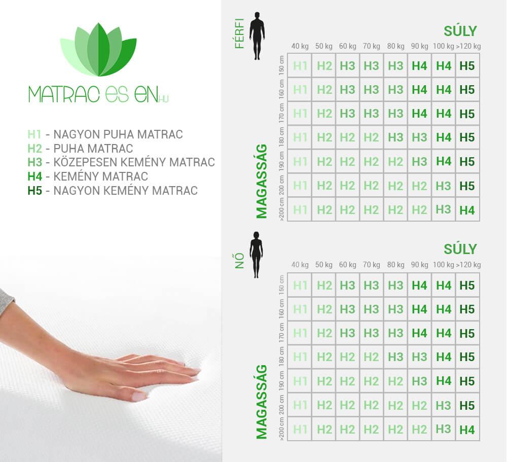 Matrac keménységi fokozat: H2 puha matrac